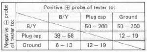CDI-yksikön testaus yleismittarilla, arvot eri mittausväleistä