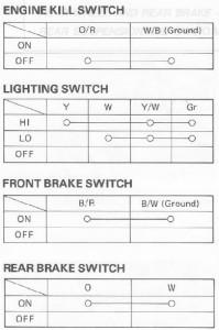 Suzuki PV kytkinten testaus