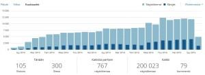 Blogin lukukerrat kuukausittain.
