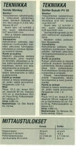 Suzuki PV Honda Monkey vertailua TL 7/1987